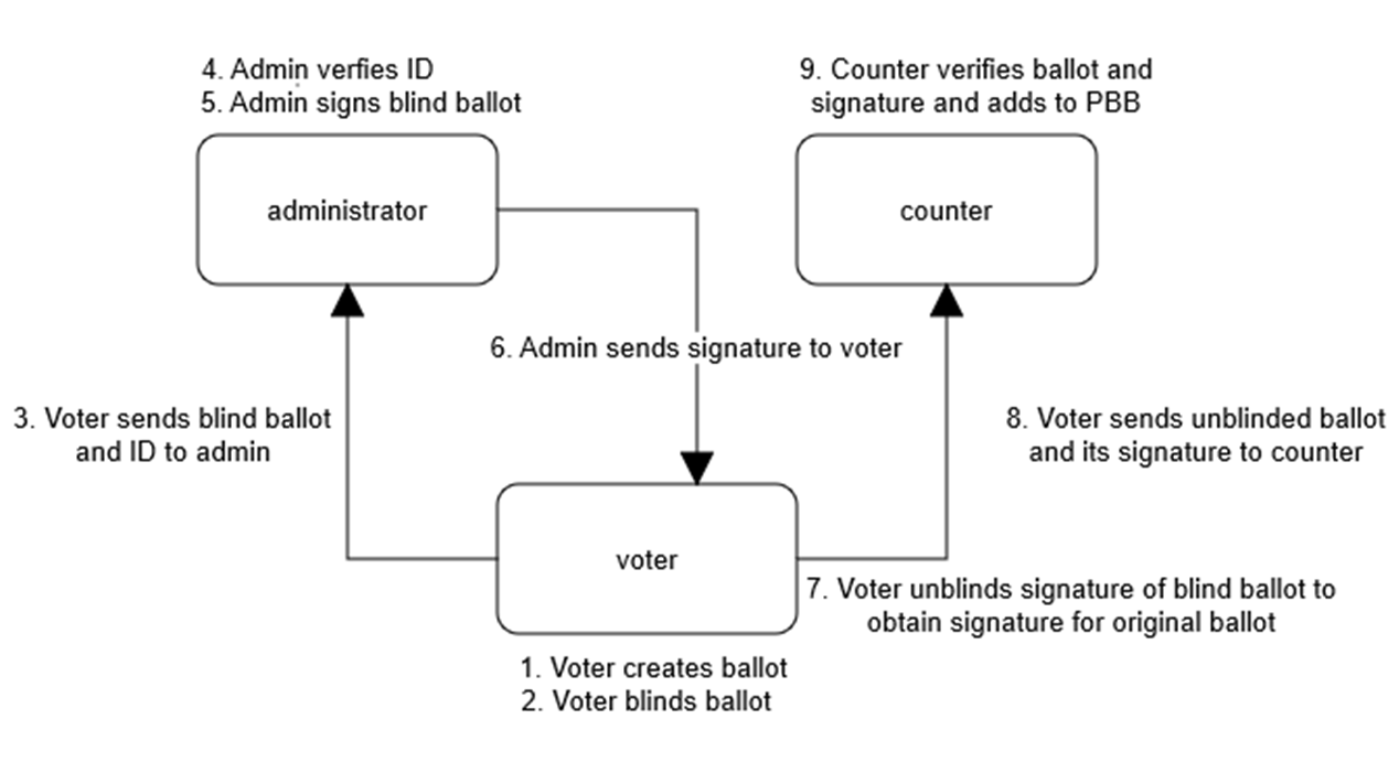 Cryptographically Secure voting for the MIT Community